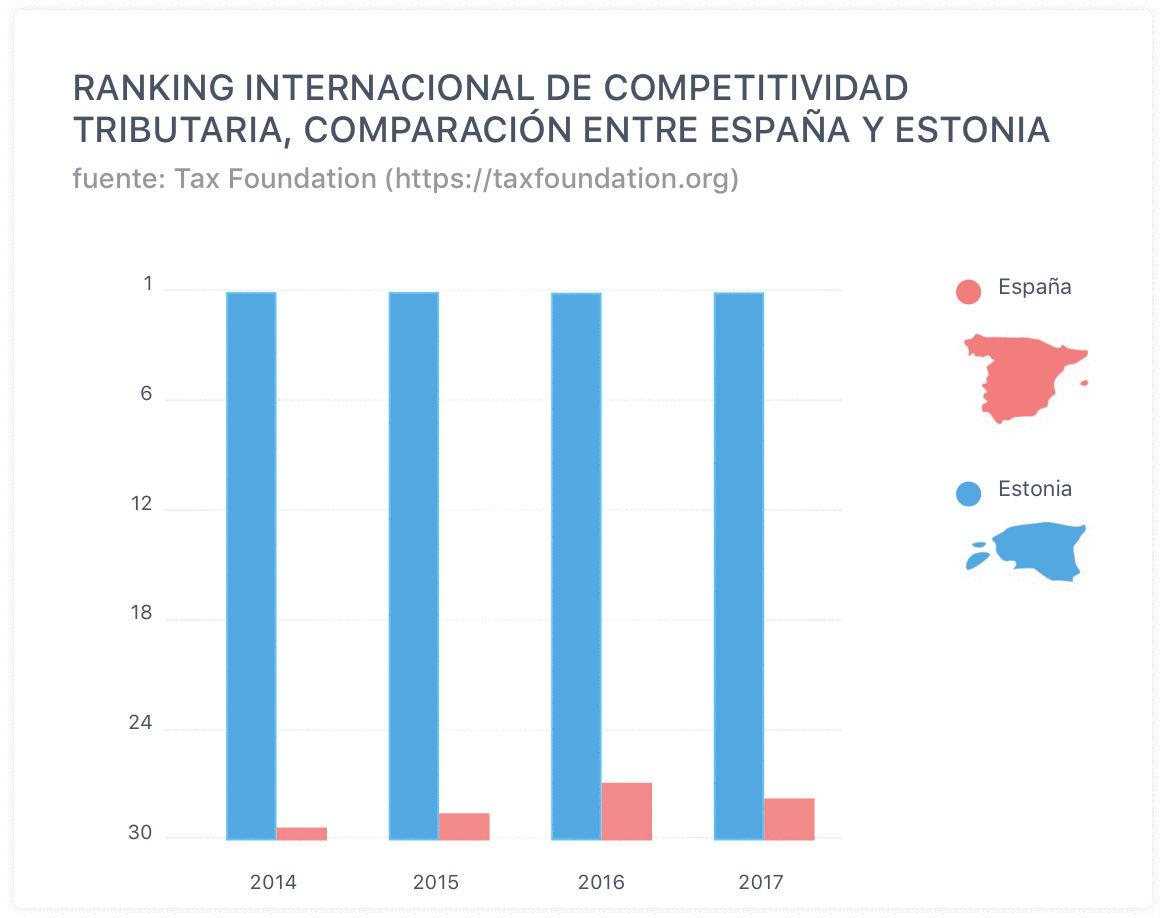 competitividad empresarial, Estonia lidera el ranking mundial de competitividad empresarial